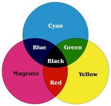 colour model cmyk