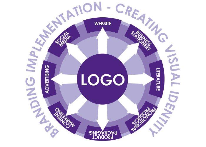 branding design Branding Circle