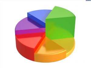 graphs pie charts
